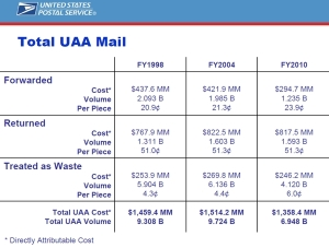 FNBR Blog: USPS Total UAA