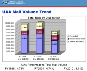 FNBR Blog: USPS UAA Trend